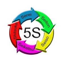 間違いだらけの5S活動①★5S活動を根付かせる5つの方法