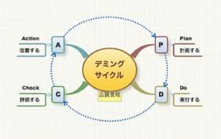 PDCA(デミング・サイクル)★デミング博士に学ぼう③